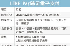 LINE攜一卡通 攻電子支付