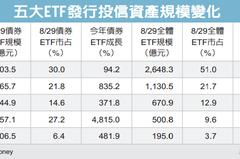 債券ETF夯 投信熱戰