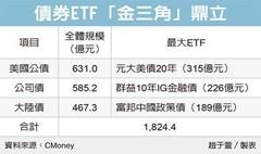 債券ETF金三角 人氣旺