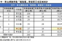 全台逾500間房子認賠殺出 台中西屯爆賠售潮