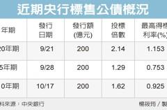 游資多 10年債利率僅0.925%