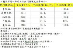 捷運未端站掀購屋熱 大台北這4站最吸睛