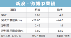 微博犀利 Q3淨利大增63%