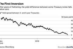 Q&A/為何市場在意美債殖利率曲線趨平、倒掛?