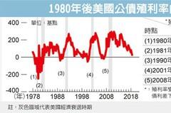 債券殖利率走平 不利金融穩定