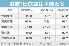 騰訊遭狙擊 單日放空48億元