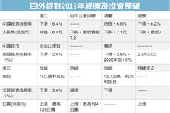 看淡人民幣前景 四外銀:日圓是今年最強貨幣