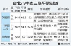 台北市中心 3條平價便宜街