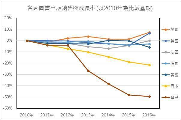 一張圖比較七國出版額 為何只有台灣雪崩?
