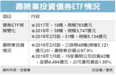 壽險業投資債券ETF 起底