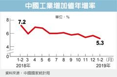 中國工業增加值 前兩月不如預期
