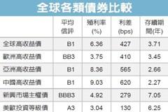 中國高收債 吸金力強