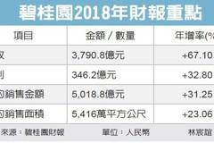 碧桂園大賺 去年1,600億入袋