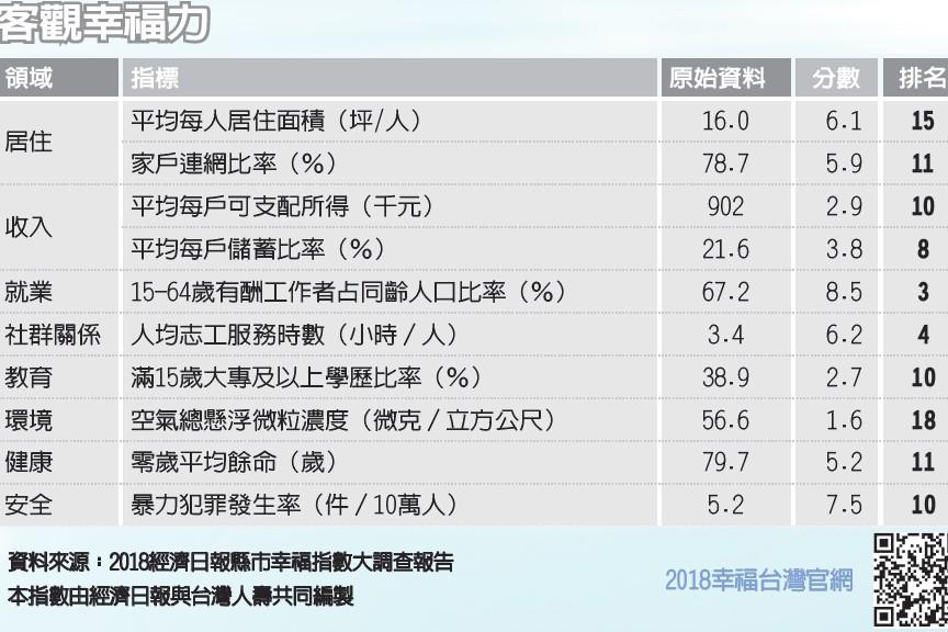 客觀幸福力 台南市連三升