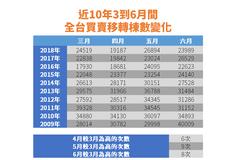 329檔期引爆 今年最旺買氣落在第2季