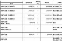 高雄農業局長傳捷報 韓國瑜首日香港簽約達26.71億元