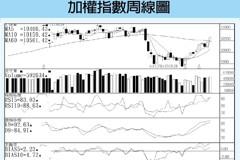技術指標/台股箱型整理 資金行情待續