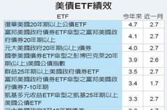 聯準會偏鴿派 美債ETF穩扎穩打