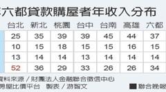年收入沒破百萬 難買台北市房子