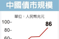 納入彭博指數 陸債迎9兆活水