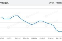 豬瘟衝擊豬價 大陸3月CPI和PPI雙漲
