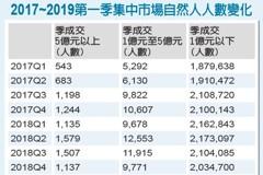 中斷連六季紀錄/股市5億大戶 第一季跌破千人