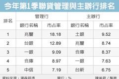 國銀聯貸榜 公股奪前四強