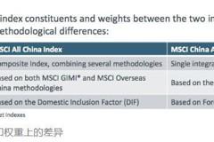 外資暫止步 A股納MSCI 中國全股票指數推遲5個月