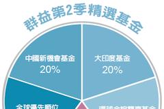 第2季投資趨勢/穩健收益商品 重押六成資金