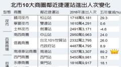 商圈興衰...東區捷運5年減500萬人次 南港站增9成