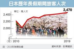 最長黃金周來了 日本經濟憂喜參半