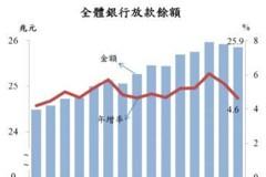 3月底全體銀行放款餘額近26兆元 不動產業增幅一成