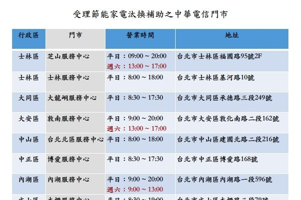 北市汰換節能冷氣冰箱 31日起在13處中華電信門市辦理