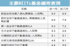 全球REITs商品 資金進駐