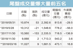 MSCI效應 台股尾盤爆量778億