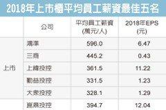 鴻準 平均薪資近600萬