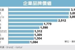 亞馬遜品牌價值 全球最高