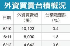 大摩:台積股價看跌