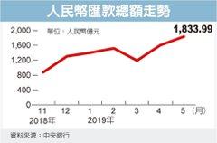 台商調產線 OBU人民幣匯款暴增