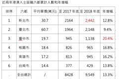 反送中尚未落幕 一張表揭港澳人最愛台灣的落腳處