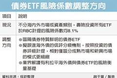 債券ETF風險係數 將調整