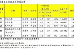 大學城前五強出列 投報率最高6.6%