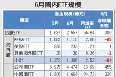 避險需求不減 債券ETF迎資金潮