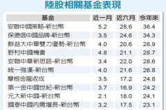 全球經濟增長預期下調 陸股穩中求進