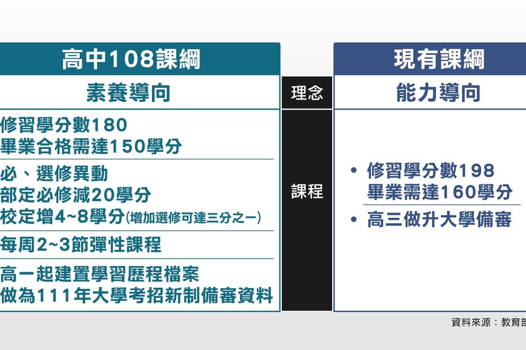 影/108課綱將上路 高中老師憂:階級複製的開始