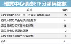 上櫃債券ETF規模 衝高