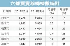 房市熱 六都7月交易增二成