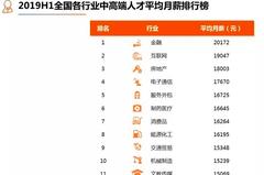 上半年月薪前三高城市 北京、上海、深圳