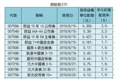 17檔ETF將除息 最高配息率4.3%