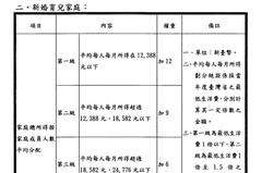 租屋族有福了 新北租金補貼9月2~27日受理